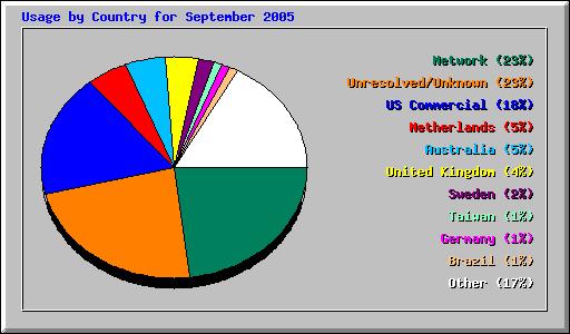 ctry_usage_200509.png